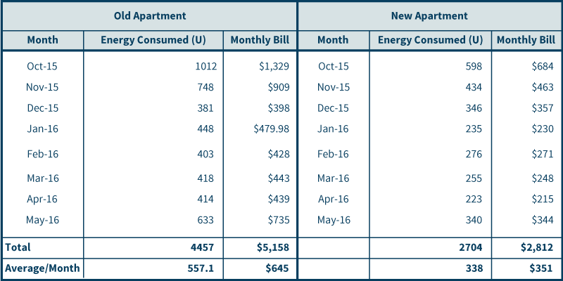 Energy Efficient Appliance comparison table
